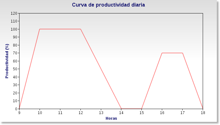 Curva de productividad diaria
